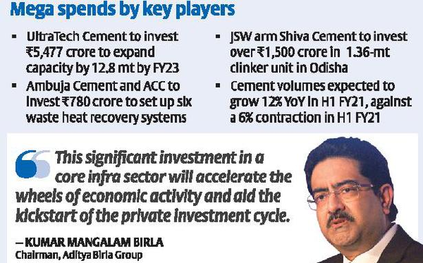 Cement majors commit big money to capex, signalling infra revival