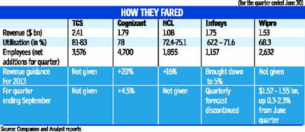 IT's a change of hierarchy - The Hindu BusinessLine