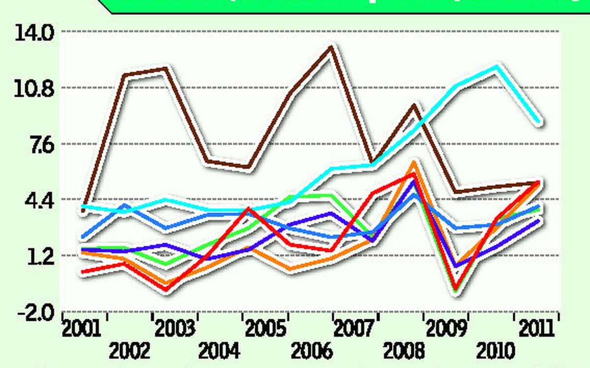 India's growth story: A comparative view - The Hindu BusinessLine