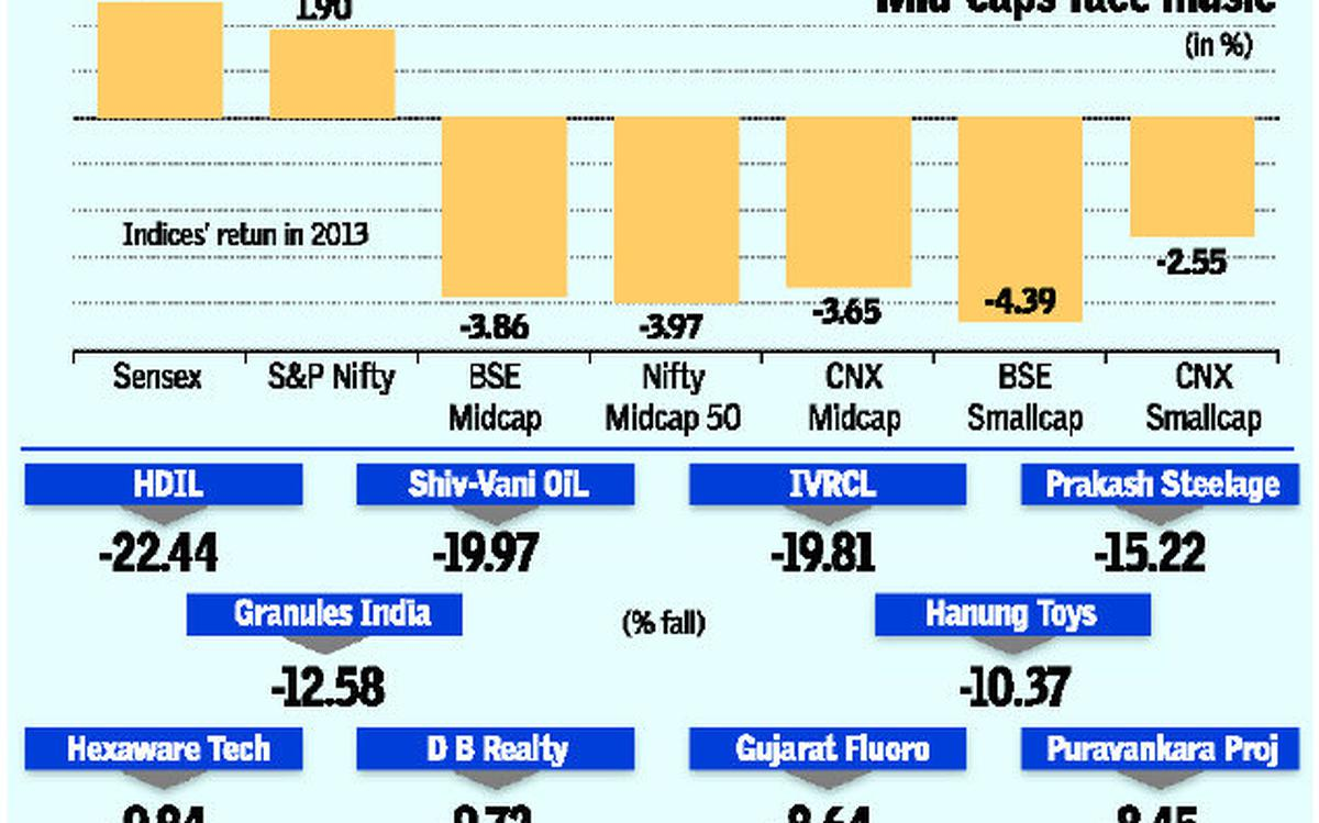It's a fragile world for mid & small-caps - The Hindu BusinessLine