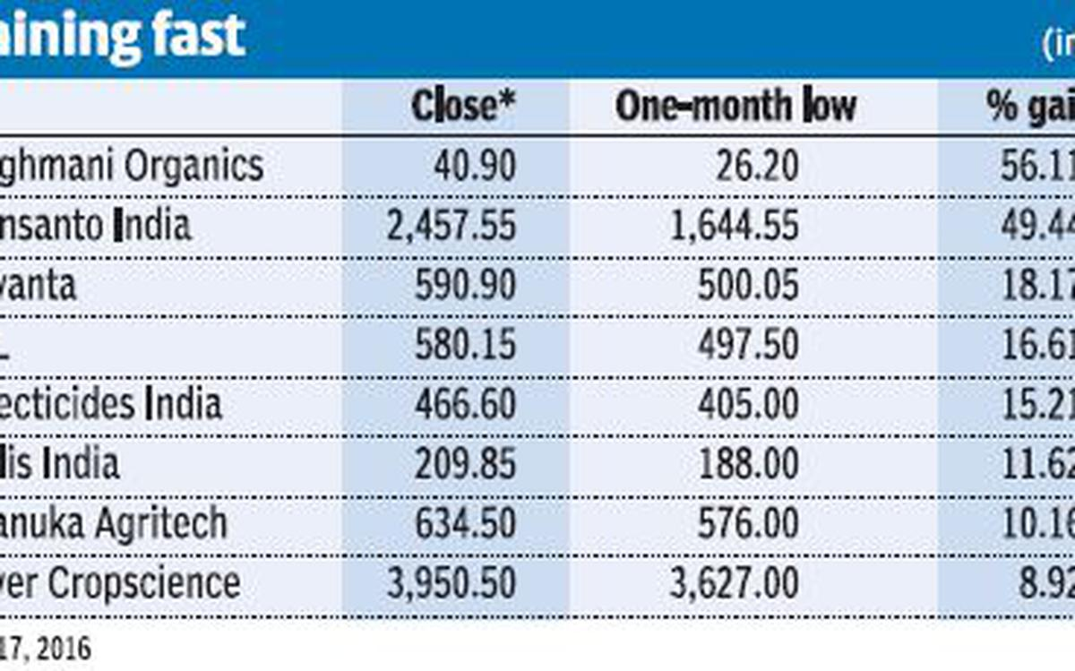 Agriculture Related Stocks Still On Fertile Ground The Hindu Businessline