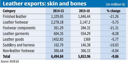 Leather exports fall 10% in FY16 - The Hindu BusinessLine