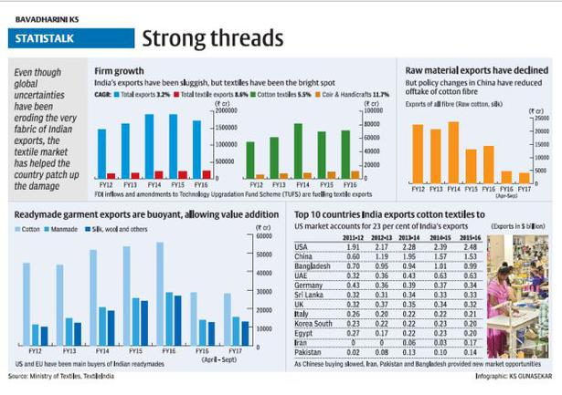 Textile exports from India - The Hindu BusinessLine