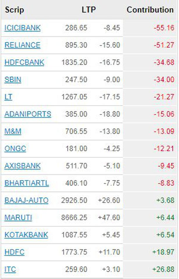 Sensex ends down 284 points; Nifty closes below 10,200 - Business Line
