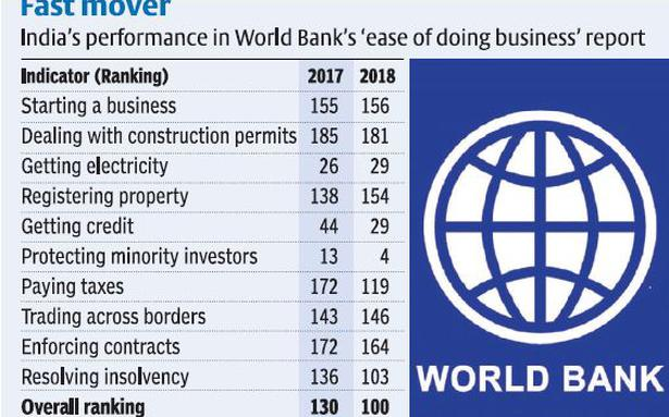 India Makes It To Top 100in Ease Of Doing Business The