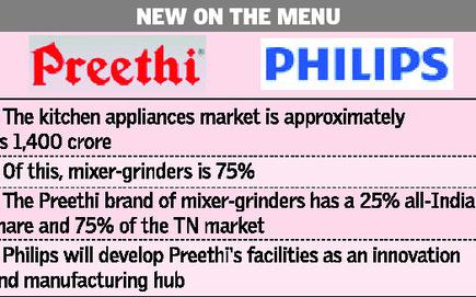 Philips Makes A Match With Preethi The Hindu Businessline