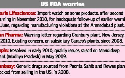 Quality issues may hit pharma cos' US prospects - The Hindu BusinessLine
