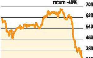 What's spooking investors of RBL Bank